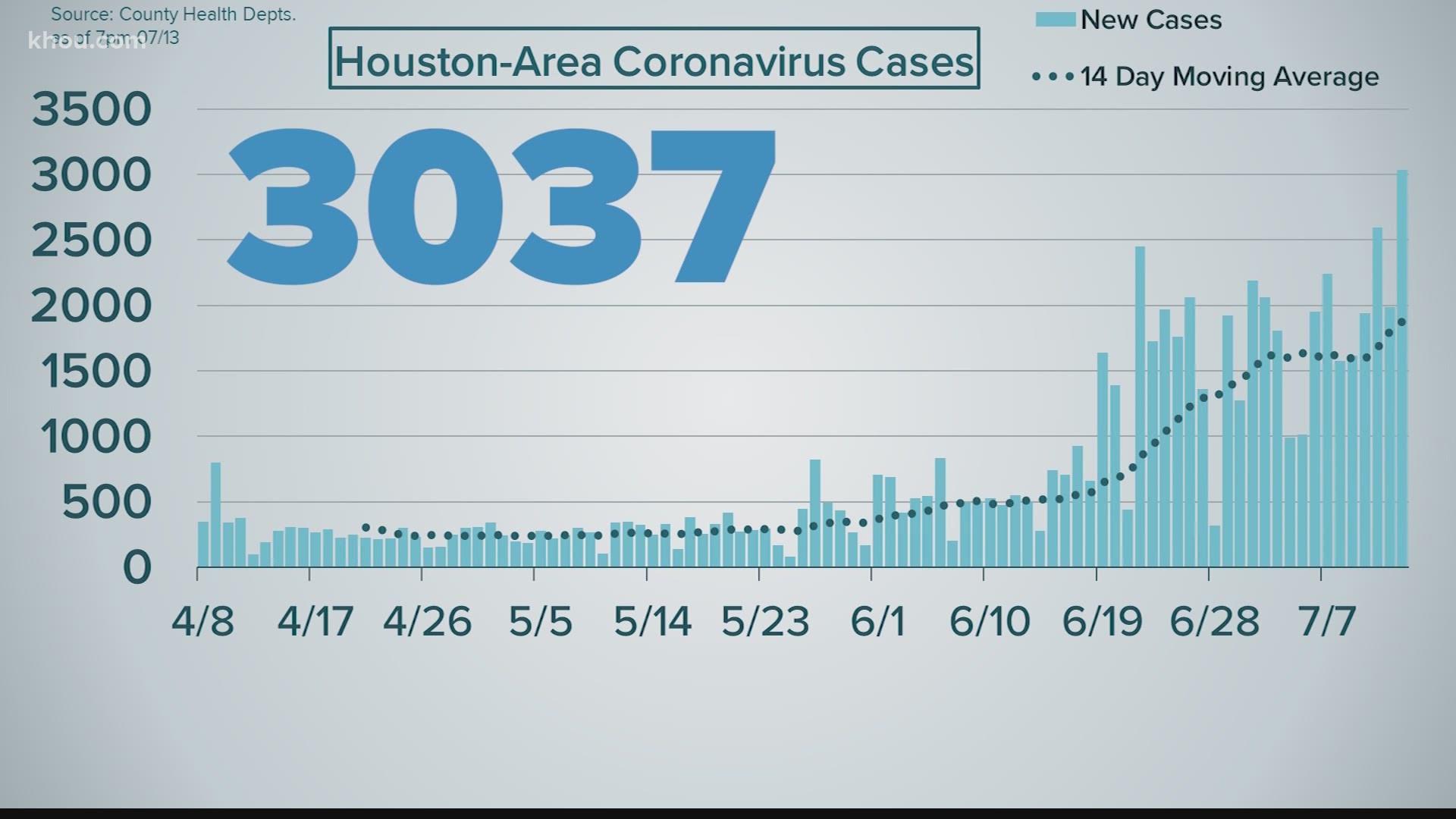 Coronavirus Update In Houston Another Single Day Record Khou Com