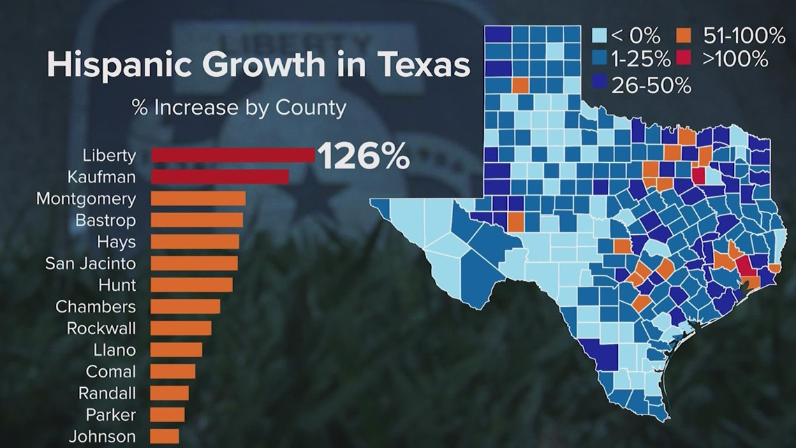 US Census: Liberty County shows greatest growth of Hispanics in Texas