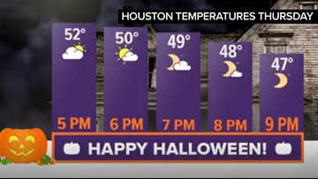 A cold Halloween in Houston with gusty winds