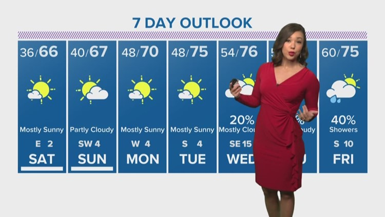 Houston forecast: pleasant weekend ahead