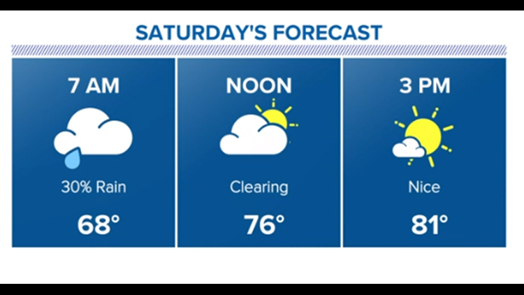 Houston Forecast: Storm threat diminishes, clear Saturday ahead