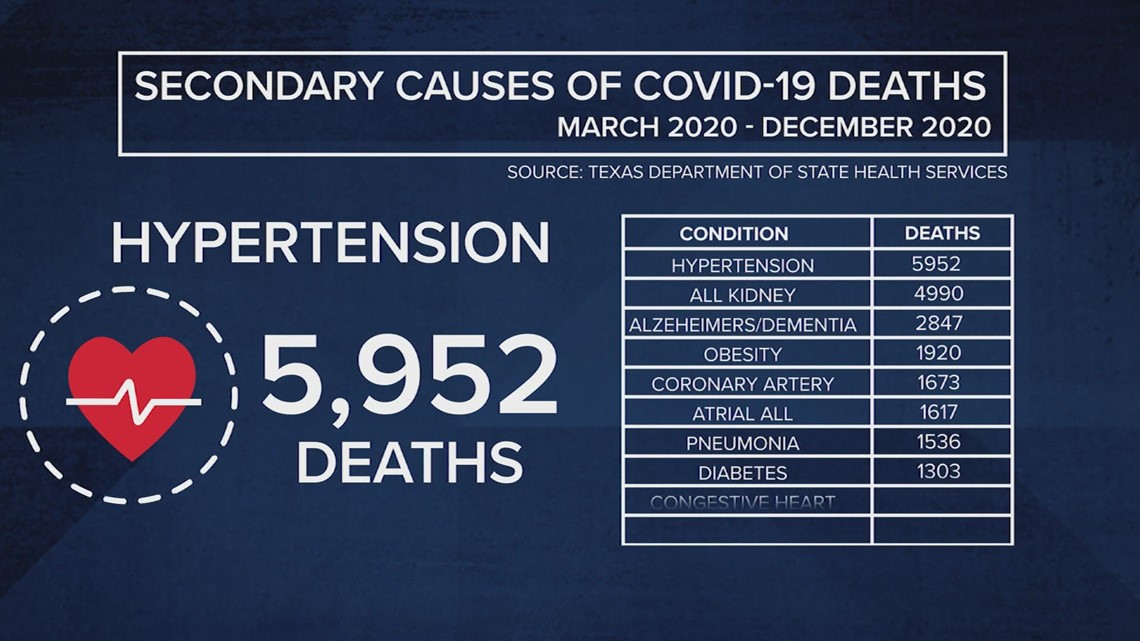 State medical data reveal majority of Texans who died from COVID-19 had other illnesses
