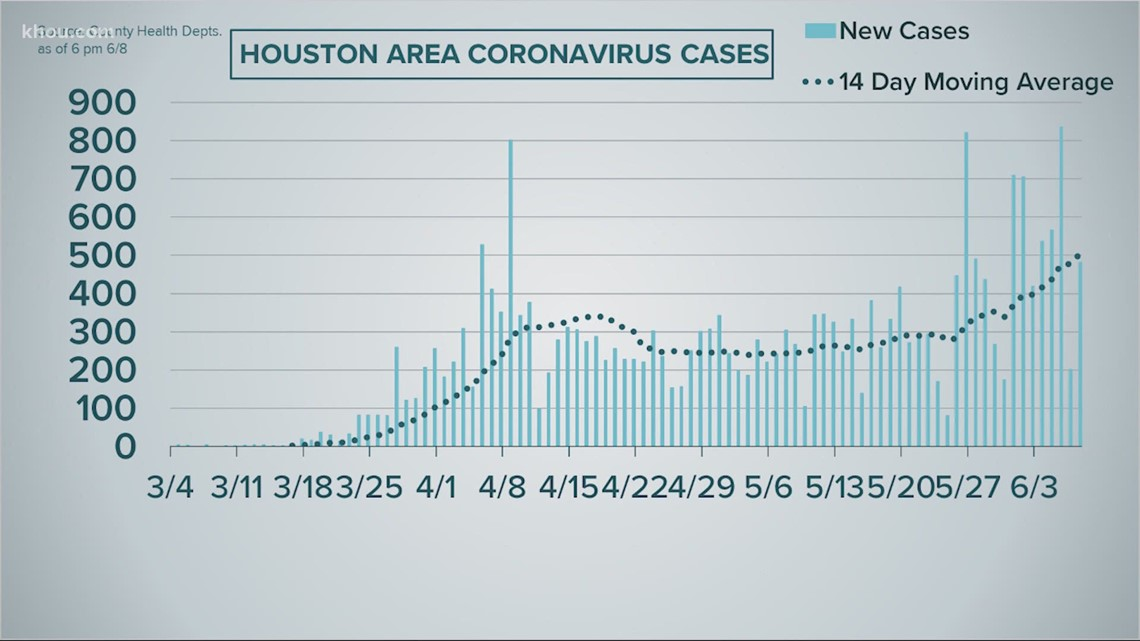 Mayor Turner says Houston's increase in coronavirus cases 'cannot and should not' be attributed to the protests - KHOU.com