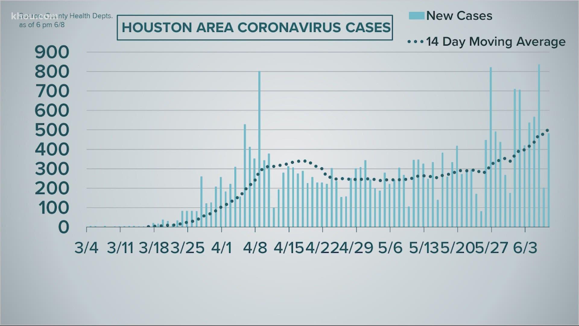 Houston Coronavirus Cases Continue To Rise Data Shows Khou Com