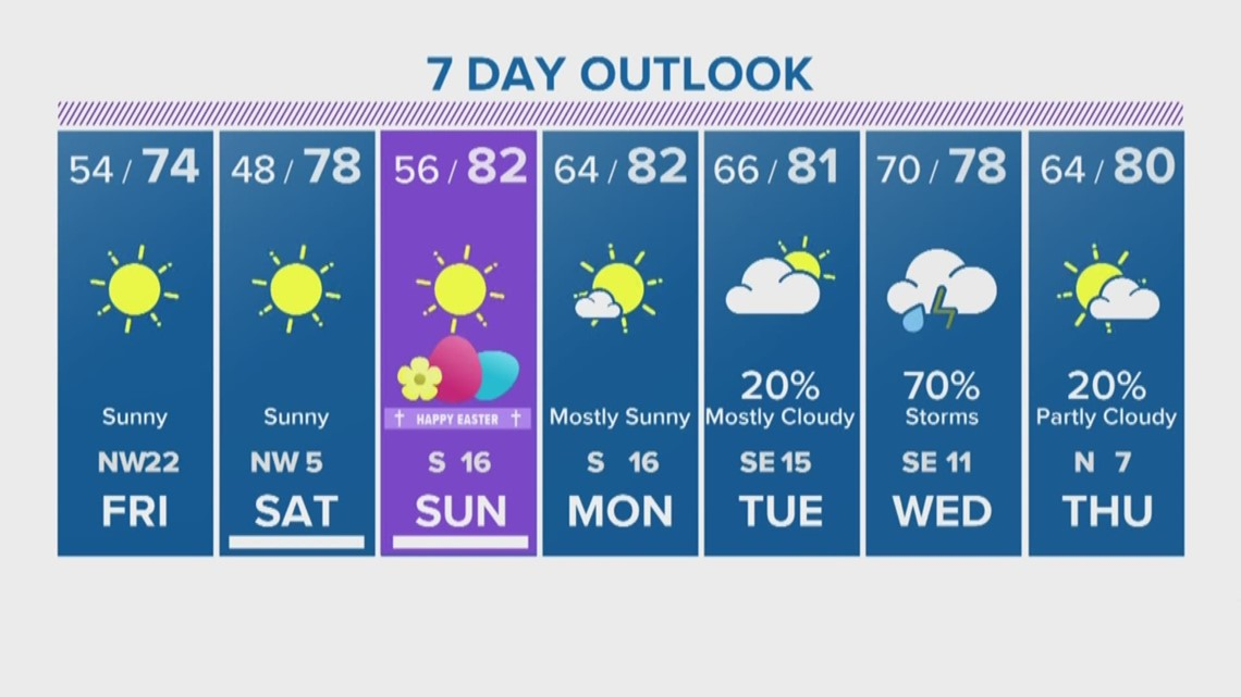 Houston Forecast: Sunny skies expected for Good Friday