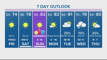 Houston Forecast: Sunshine makes its comeback with Easter weekend ahead