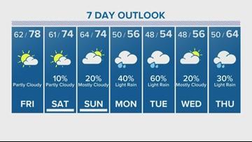 Houston Forecast: Beautiful temps Thursday evening