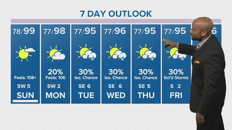 Houston forecast: Hot temps here to stay Sunday