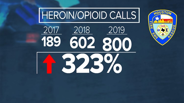 Heroin opioid calls response by Houston Fire Department