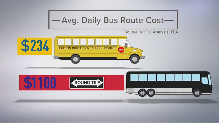 KHOU 11 Investigates found that private charter buses are costing taxpayers nearly five times as much as the cost of using a district bus.