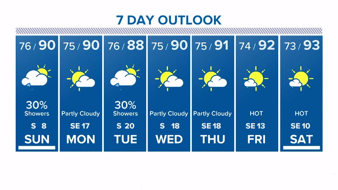 Houston forecast: Scattered showers to dissipate Sunday afternoon