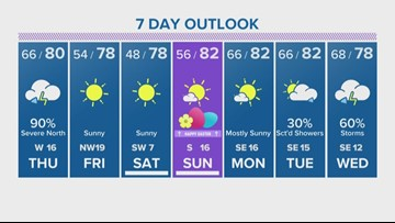Houston Forecast: Scattered showers continue into evening hours