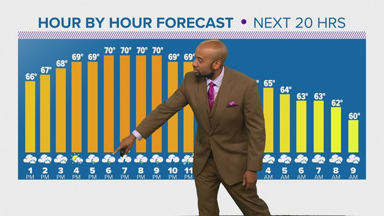 Houston Forecast: Another day of showers & storms