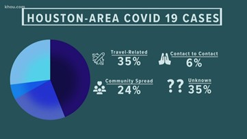 By the numbers: Trends in local COVID-19 cases