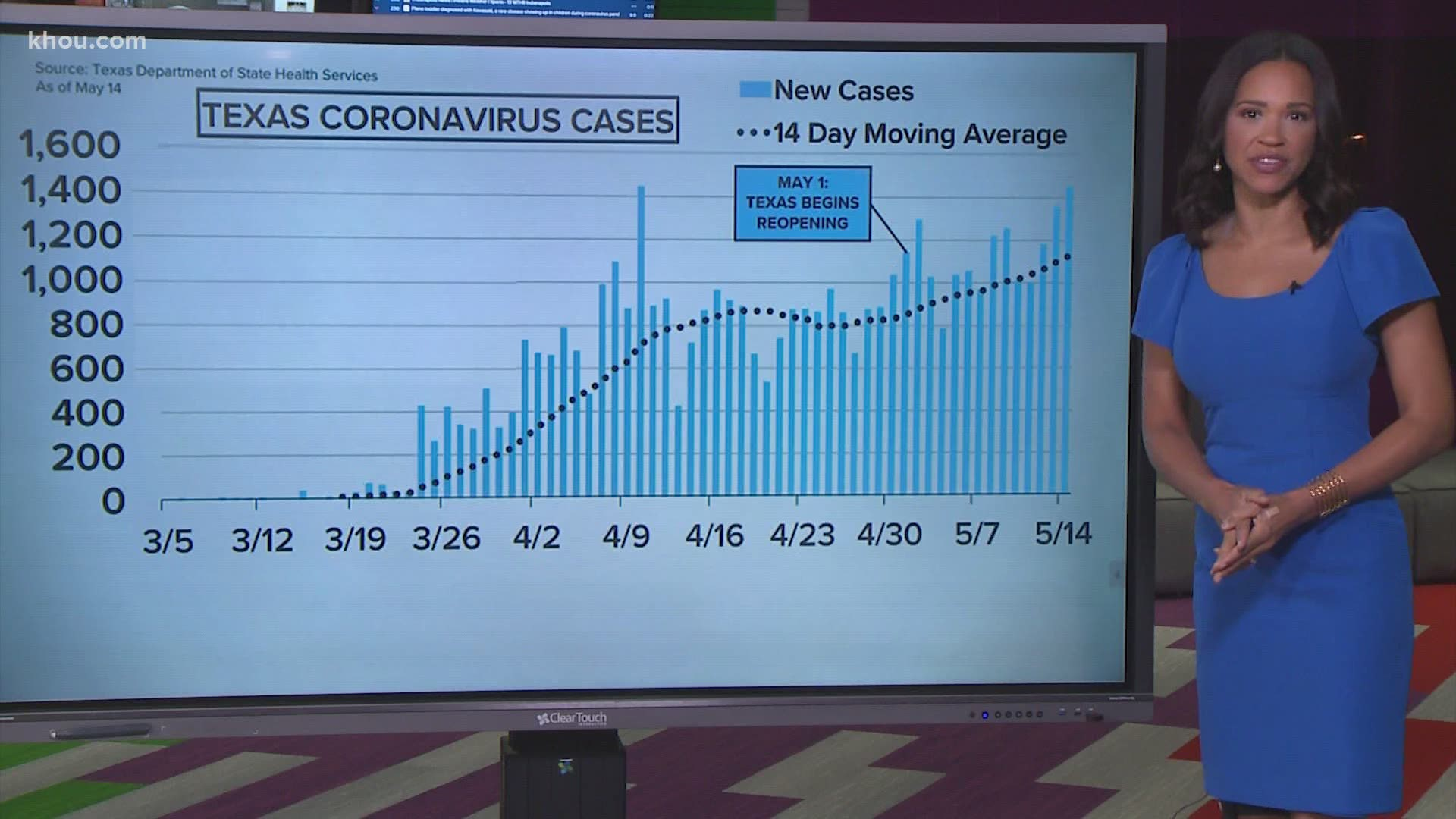 A Closer Look At Covid 19 Case Numbers In Houston And Texas Khou Com