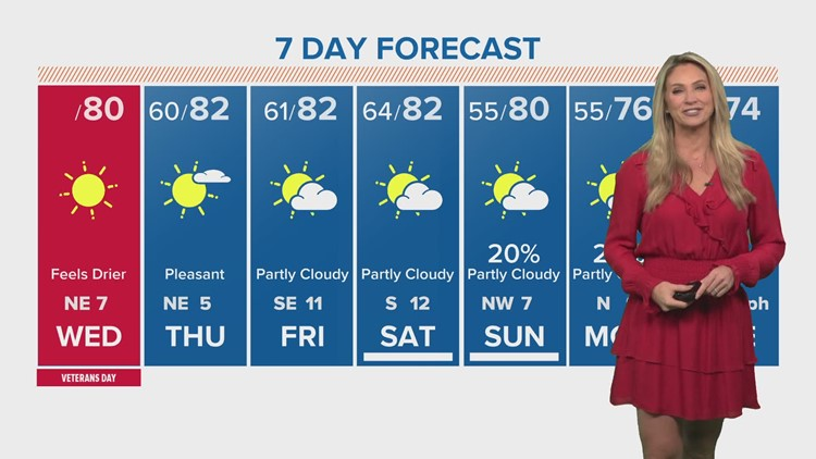 Weather: Stretch of 80s in Houston; tracking Tropical Storm Eta