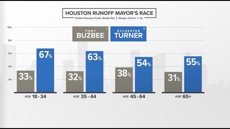 Houston Runoff Mayor's Race - age