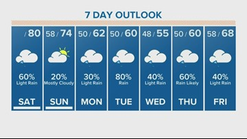 Houston Forecast: Cloudy Saturday afternoon ahead with a 60-percent chance of drizzle
