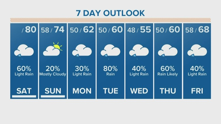 Houston Forecast: Temps holding in the low-60s Saturday with on & off drizzle