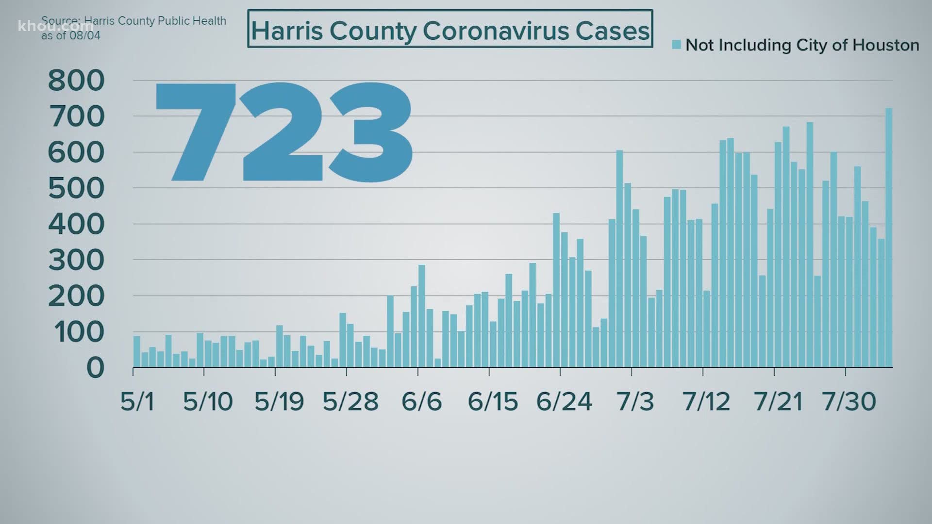 Aug 4 Texas Covid 19 Case Count 9 167 New Cases 245 Deaths Khou Com