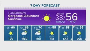 Houston Forecast: Bright sunshine coming Monday