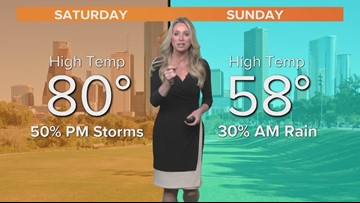 Weekend cold front brings scatter showers, cooler temps