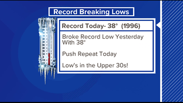 It's April but we are breaking record-low temps!