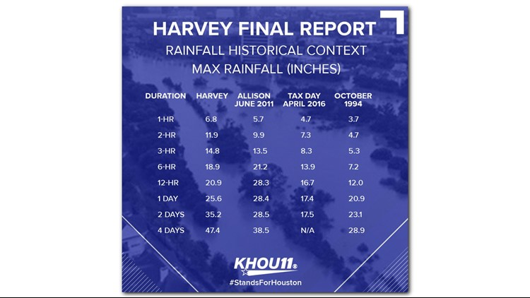 The final report from the Harris County Flood Control District provides a comparison of Harvey's rainfall to Tropical Storm Allison in 2001, the Tax Day Flood in 2016 and the October 1994 flood by hours and days.