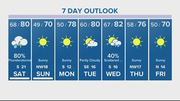 Houston Forecast: Rain chances increase into overnight hours