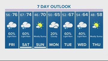 Thursday's 6 p.m. forecast with David Paul
