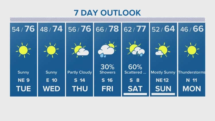 Houston Forecast: Chilly Tuesday morning ahead before temps warm to the 70s