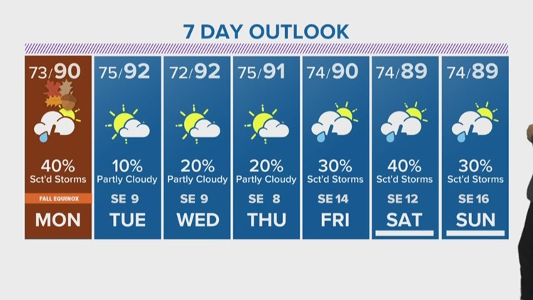 Houston Forecast: Temps remain warm for first day of fall