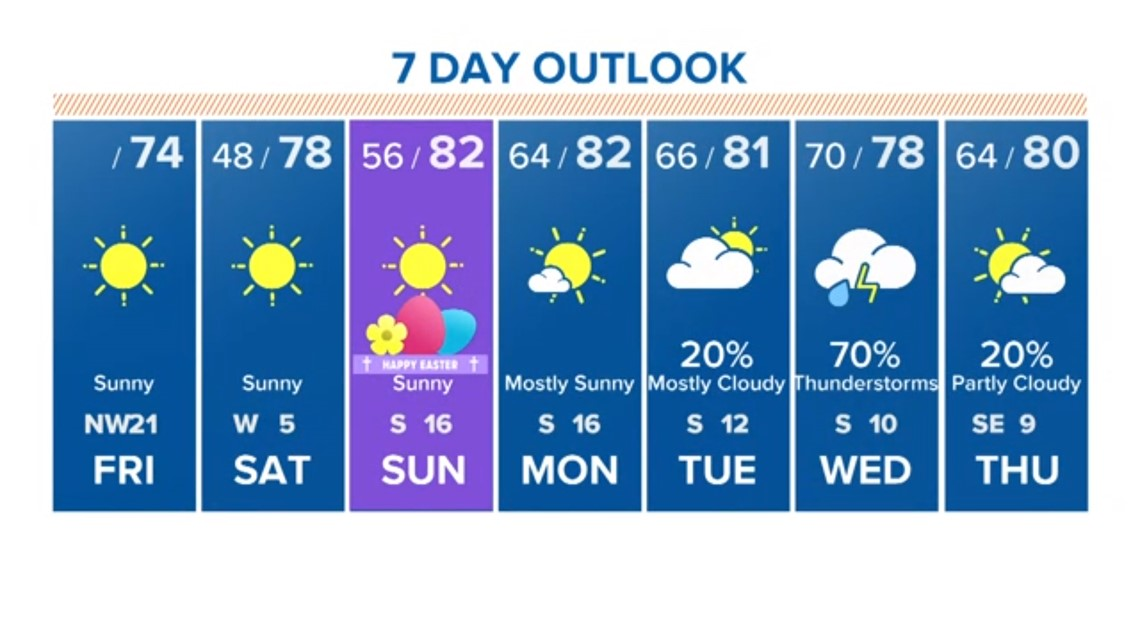 Houston Forecast: Sunny skies expected for Easter Weekend