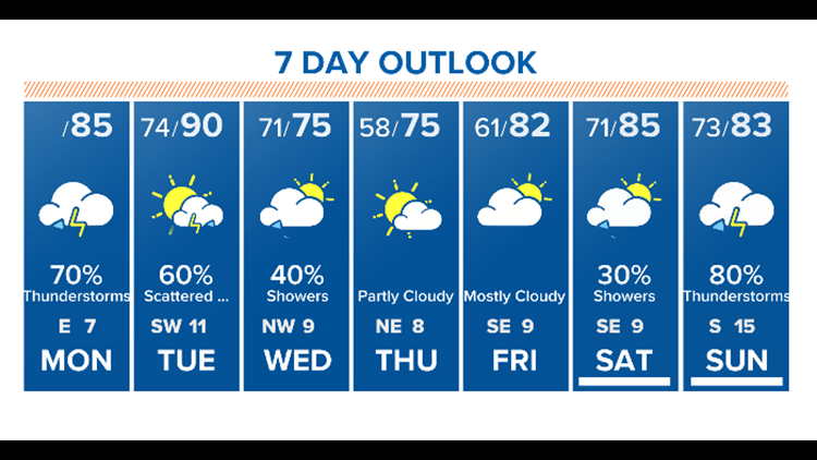 Houston Forecast: Heat, humidity and rain- hey Monday!