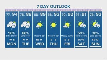 Houston Forecast: Cooler temperatures coming this week