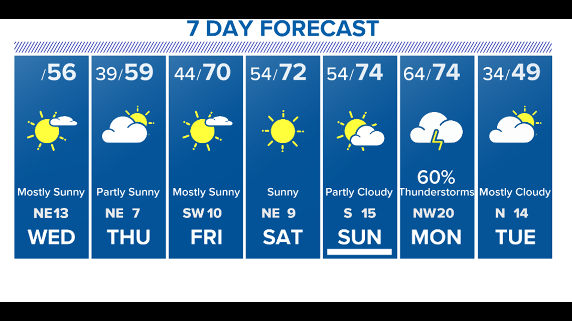 Houston Weather: Cool Today But Milder Later This Week