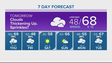 Houston Forecast: Rain, strong winds headed our way Thursday