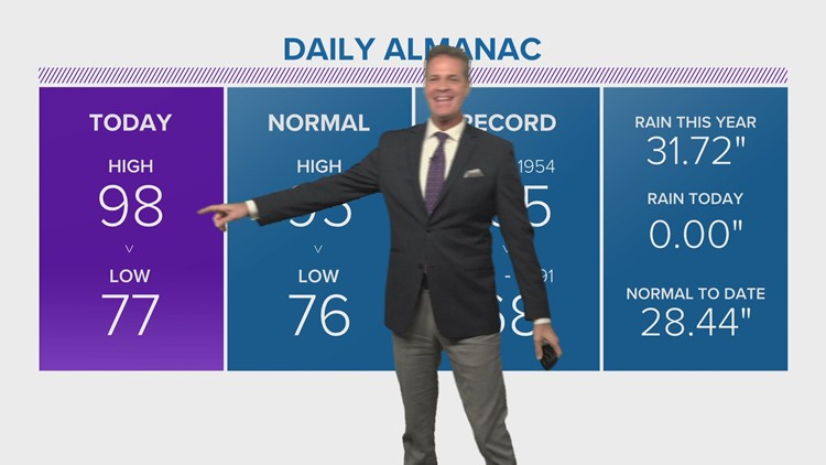 More Heat, And A Return Of Scattered Thunderstorms