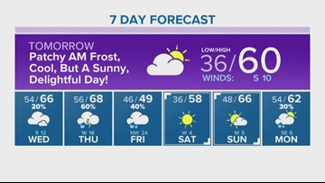 Houston Forecast: Winter storm number 2 headed to our area Thursday