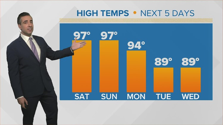 High temps for the weekend, but 'cool front' ahead