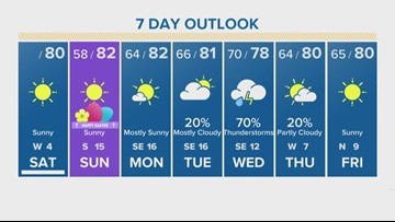 Houston Forecast: Clear, sunny skies expected for Easter Weekend