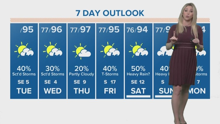 Heat, humidity, daily rain threat