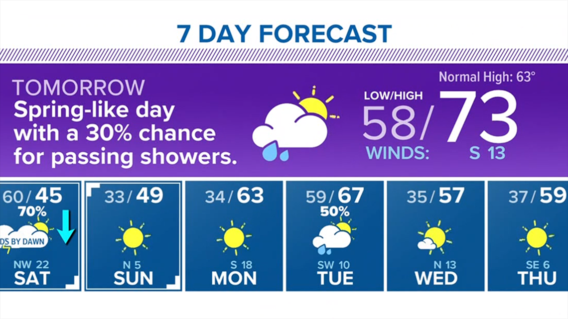 Houston Forecast: Calm, cool evening; warm temps on Friday
