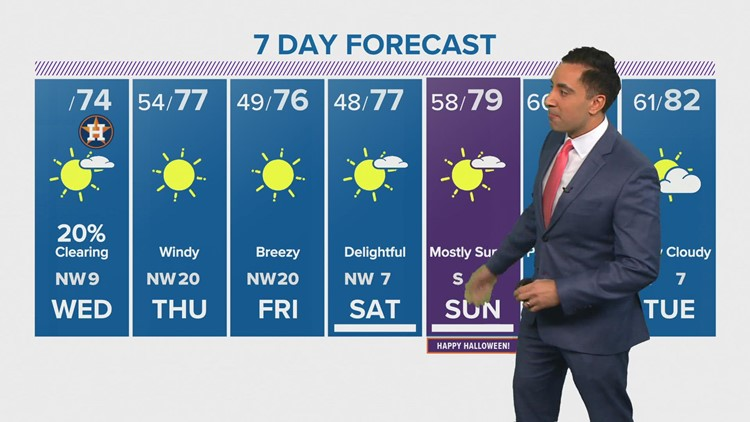 Forecast: Rain/Storms Come To An End; Cooler Temperatures Pour In