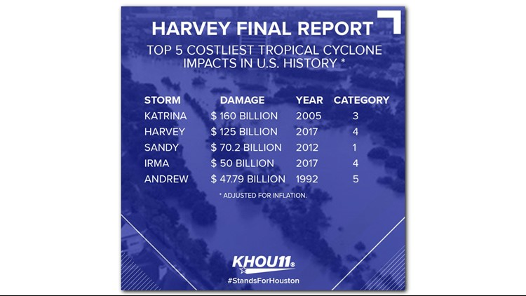 Damage estimates show Hurricane Harvey is the second-costliest hurricane in American history with $125 billion in damage. The costliest is Hurricane Katrina, which hit the Gulf Coast in 2005 and caused $160 billion in damage.