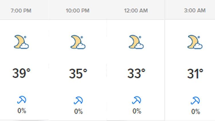hourly weather 111219