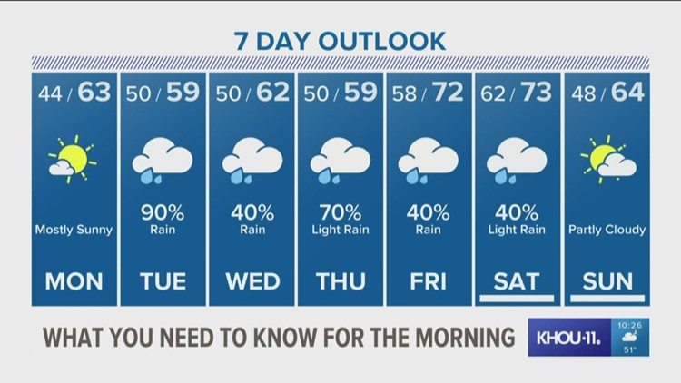Houston Forecast: Monday is mostly sunny ahead of rainy week to come