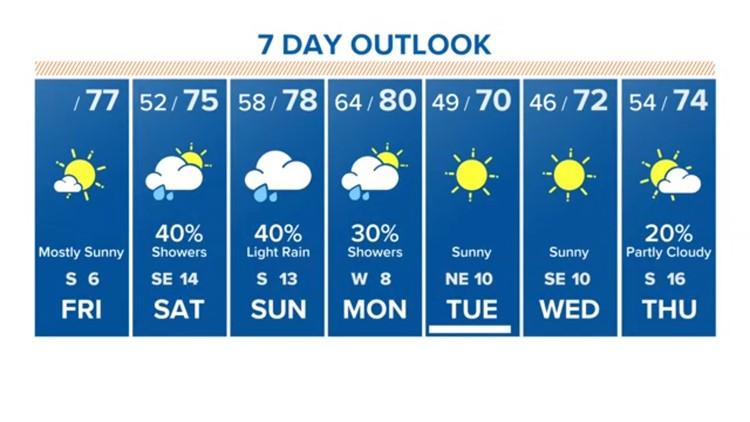 Houston Forecast: Mostly sunny skies Friday