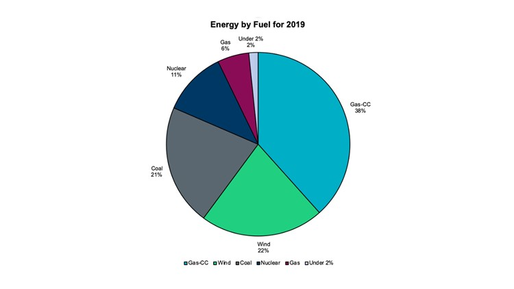 Energy by fuel as of July 2019 in Texas
