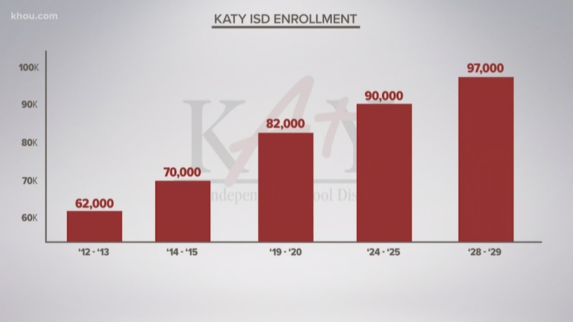 Katy ISD enrollment expected to reach nearly 100,000 in next decade